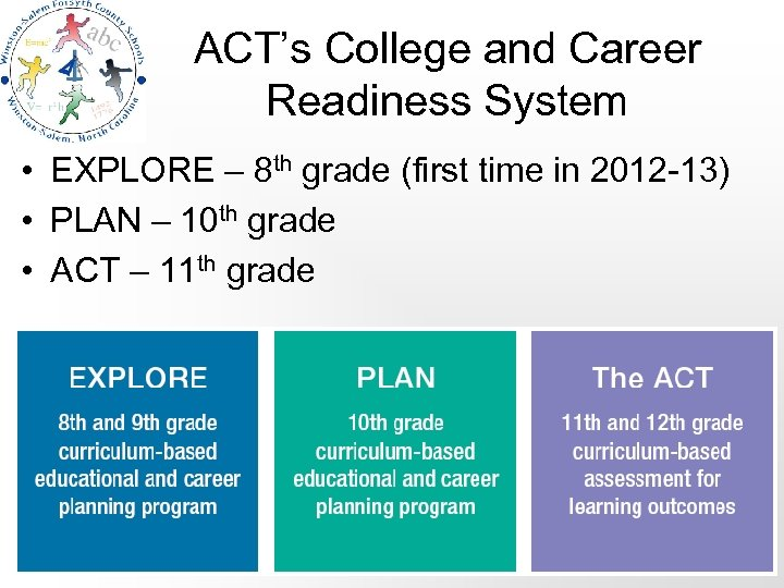 ACT's College and Career Readiness System • EXPLORE – 8 th grade (first time