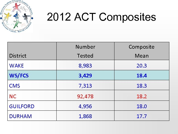 2012 ACT Composites Number Tested Composite Mean WAKE 8, 983 20. 3 WS/FCS 3,