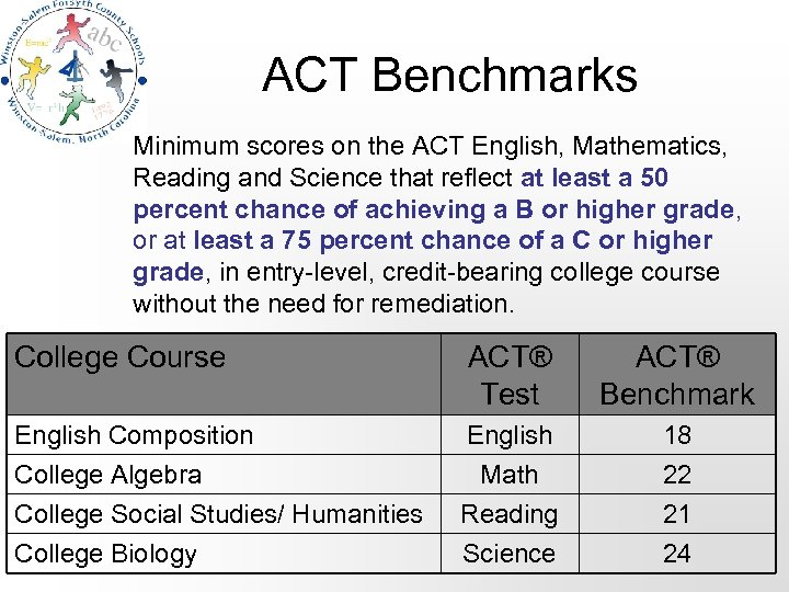 ACT Benchmarks Minimum scores on the ACT English, Mathematics, Reading and Science that reflect