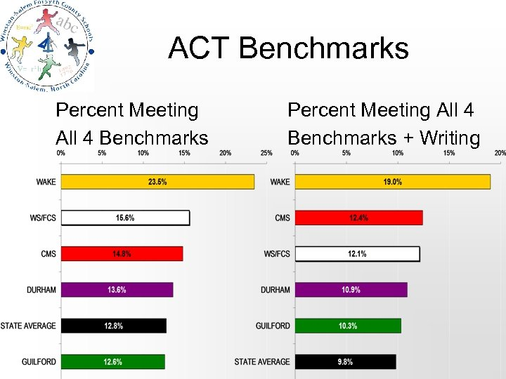 ACT Benchmarks Percent Meeting All 4 Benchmarks + Writing
