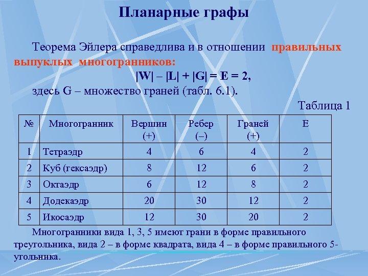 Планарные графы Теорема Эйлера справедлива и в отношении правильных выпуклых многогранников: |W| – |L|