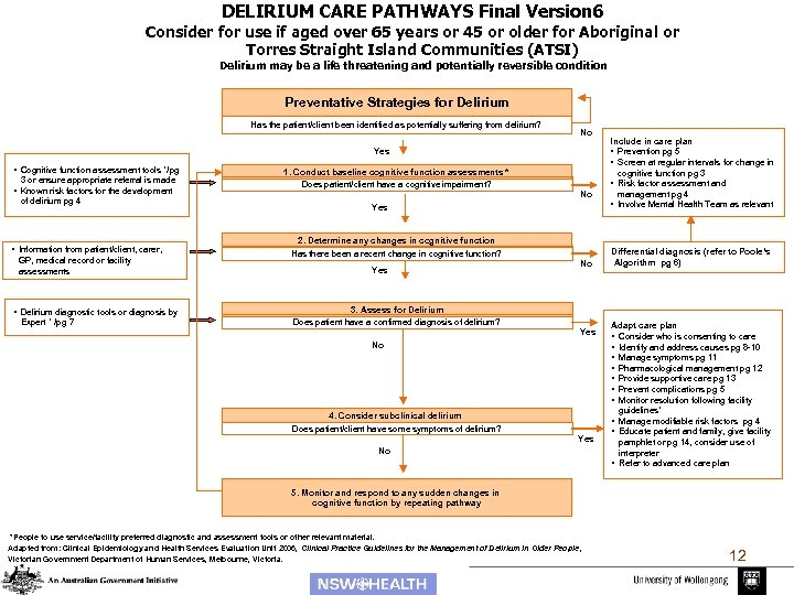 DELIRIUM CARE PATHWAYS Final Version 6 Consider for use if aged over 65 years
