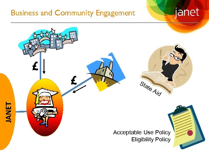 Business and Community Engagement £ Sta te Aid JANET £ Acceptable Use Policy Eligibility