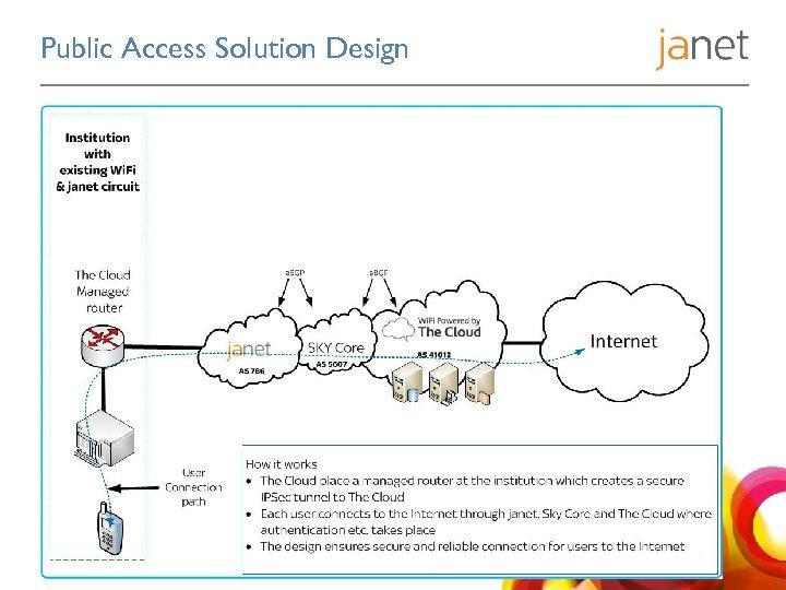 Public Access Solution Design