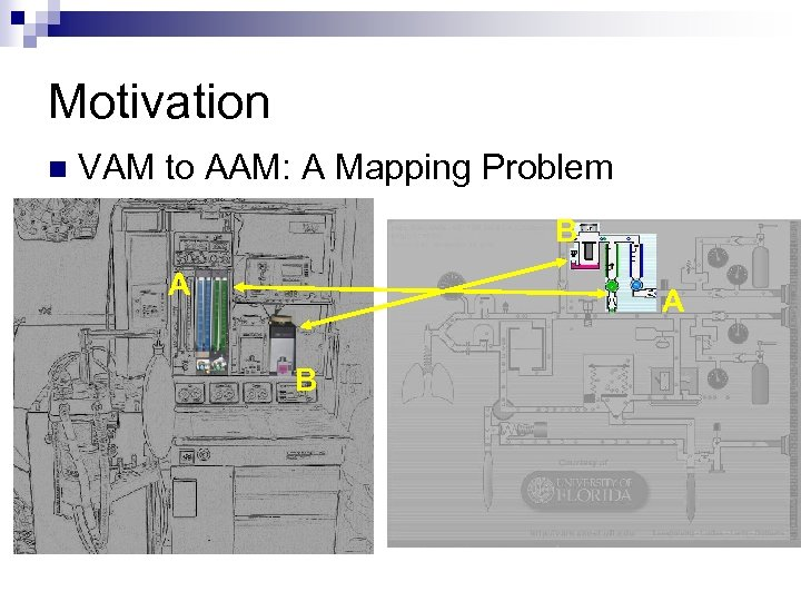 Motivation n VAM to AAM: A Mapping Problem B A A B
