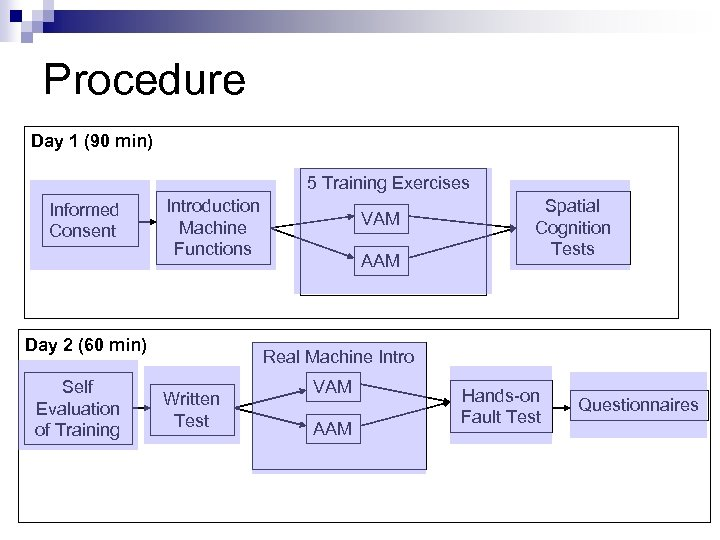 Procedure Day 1 (90 min) 5 Training Exercises Informed Consent Introduction Machine Functions Day