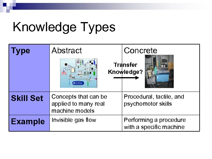 Knowledge Types Type Abstract Concrete Transfer Knowledge? Skill Set Concepts that can be applied