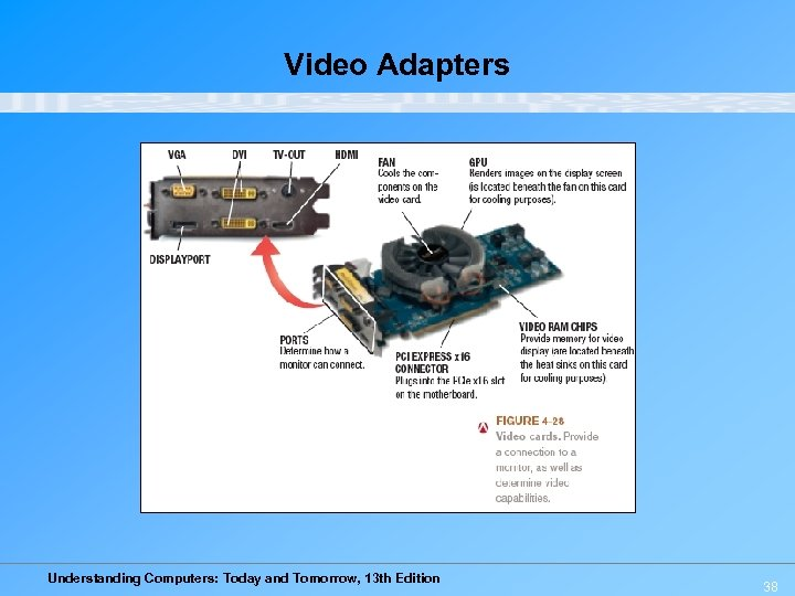 Video Adapters Understanding Computers: Today and Tomorrow, 13 th Edition 38