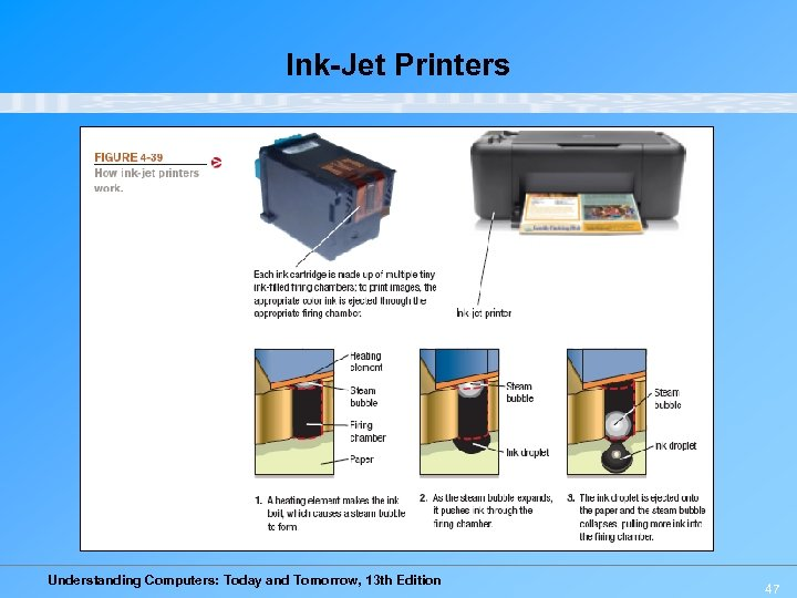 Ink-Jet Printers Understanding Computers: Today and Tomorrow, 13 th Edition 47