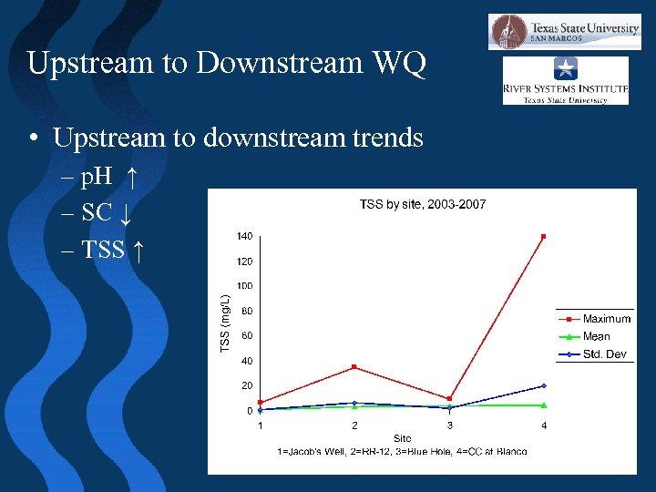 Upstream to Downstream WQ • Upstream to downstream trends – p. H ↑ –