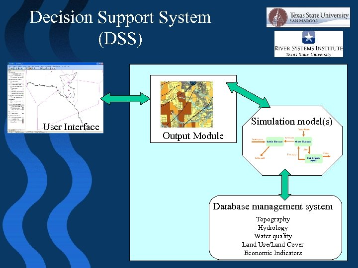 Decision Support System (DSS) User Interface Simulation model(s) Output Module Database management system Topography