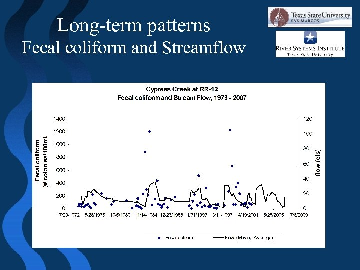 Long-term patterns Fecal coliform and Streamflow