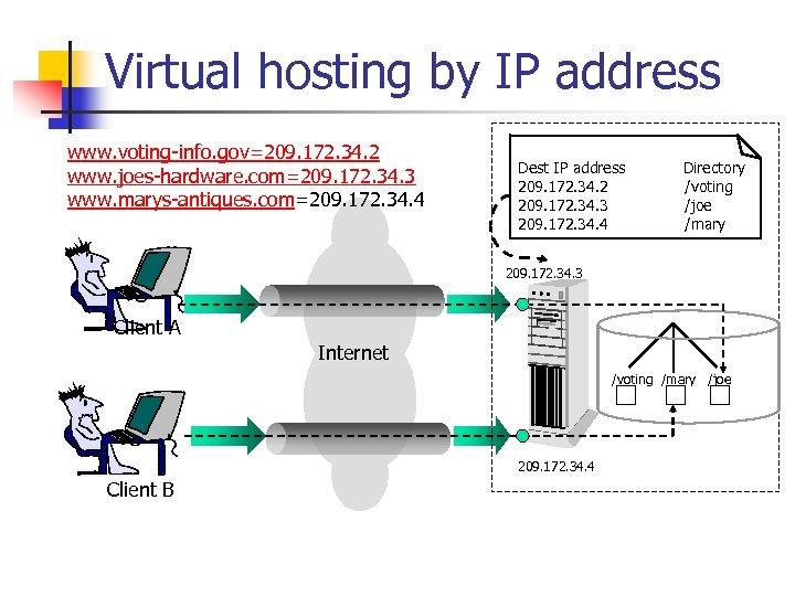 Virtual hosting by IP address www. voting-info. gov=209. 172. 34. 2 www. joes-hardware. com=209.