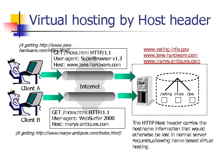 Virtual hosting by Host header (A getting http: //www. joeshardware. com/index. html) GET /index.