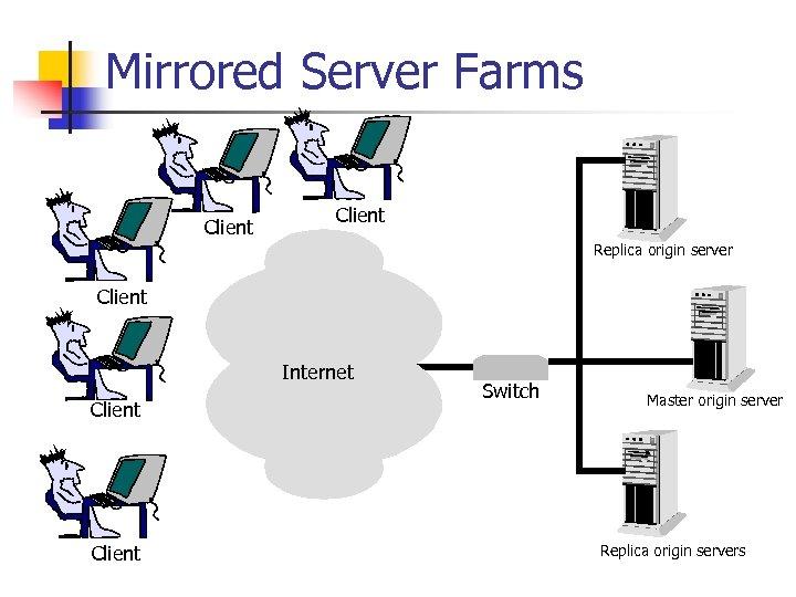 Mirrored Server Farms Client Replica origin server Client Internet Client Switch Master origin server