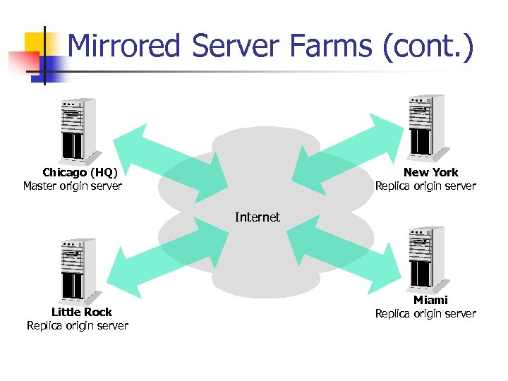 Mirrored Server Farms (cont. ) Chicago (HQ) Master origin server New York Replica origin