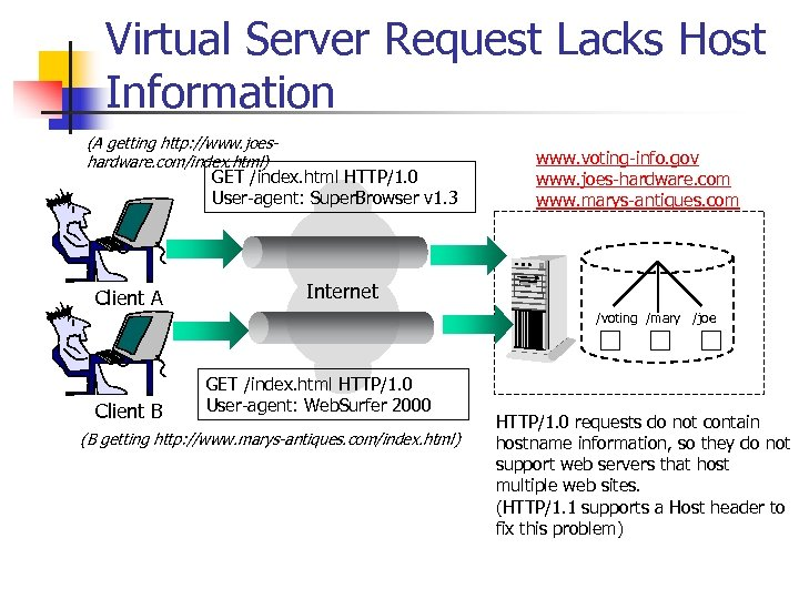 Virtual Server Request Lacks Host Information (A getting http: //www. joeshardware. com/index. html) GET