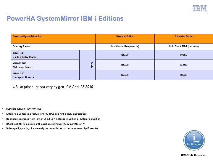 Power. HA System. Mirror IBM i Editions Power. HA System. Mirror for i Standard
