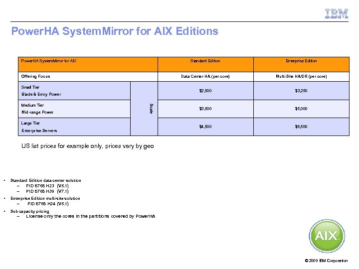 Power. HA System. Mirror for AIX Editions Power. HA System. Mirror for AIX Standard