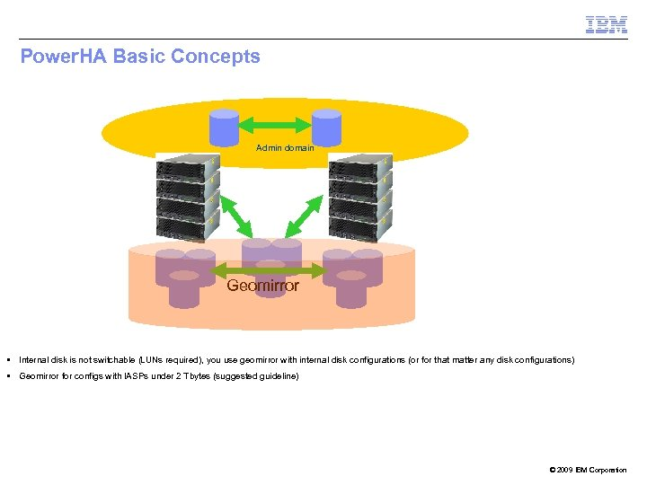 Power. HA Basic Concepts Admin domain Geomirror § Internal disk is not switchable (LUNs