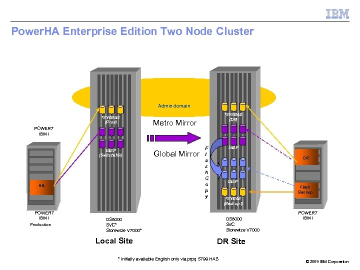 Power. HA Enterprise Edition Two Node Cluster Admin domain *SYSBAS (Prod) POWER 7 IBM