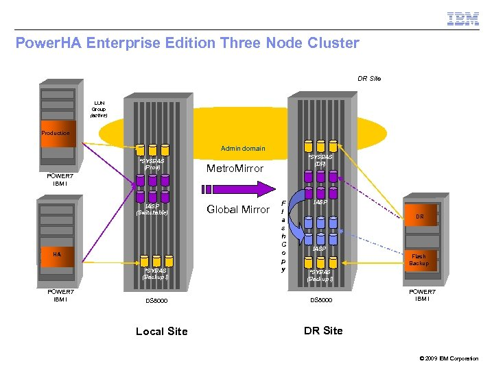 Power. HA Enterprise Edition Three Node Cluster DR Site LUN Group (active) Production Admin
