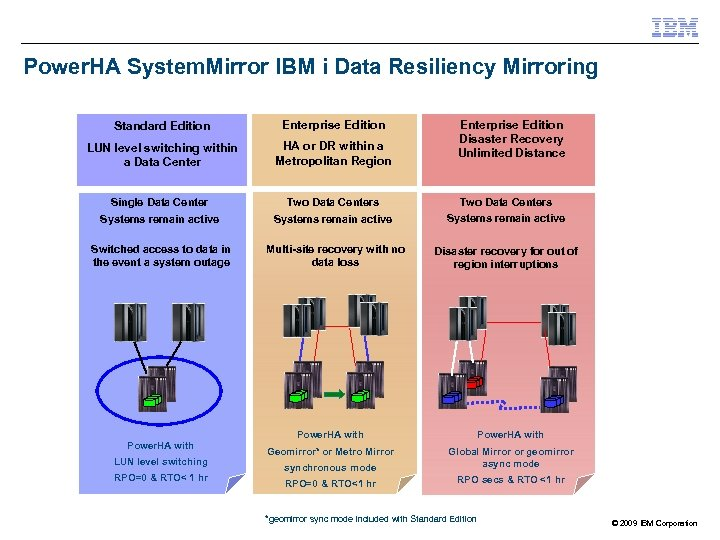 Power. HA System. Mirror IBM i Data Resiliency Mirroring Standard Edition Enterprise Edition LUN