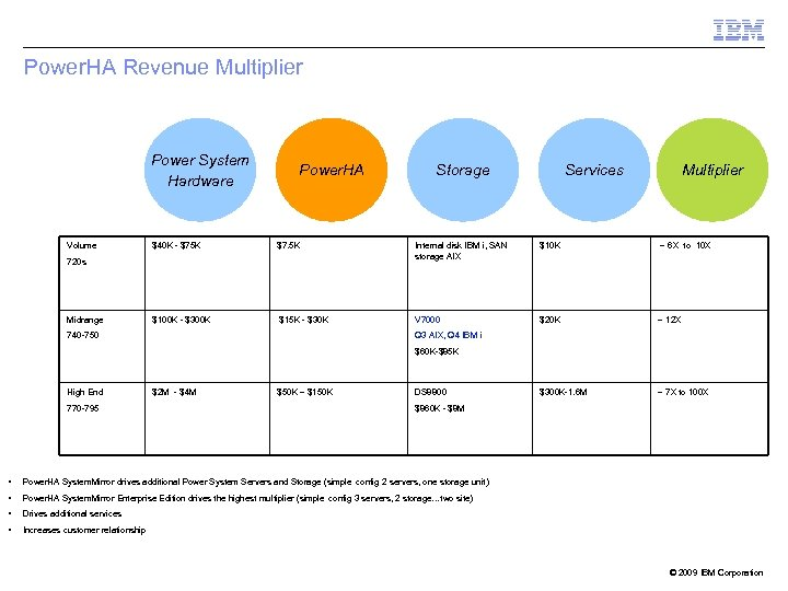 Power. HA Revenue Multiplier Power System Hardware Volume Power. HA Services Multiplier $40 K