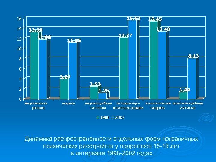 Динамика распространенности отдельных форм пограничных психических расстройств у подростков 15 -18 лет в интервале