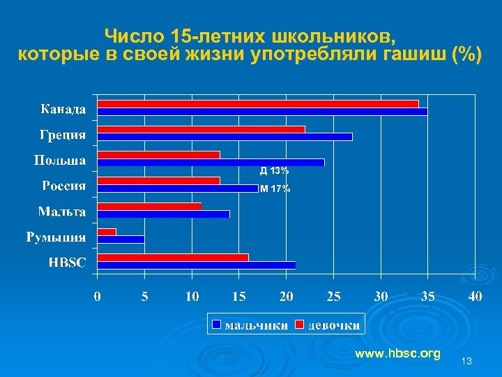 Число 15 -летних школьников, которые в своей жизни употребляли гашиш (%) Д 13% М