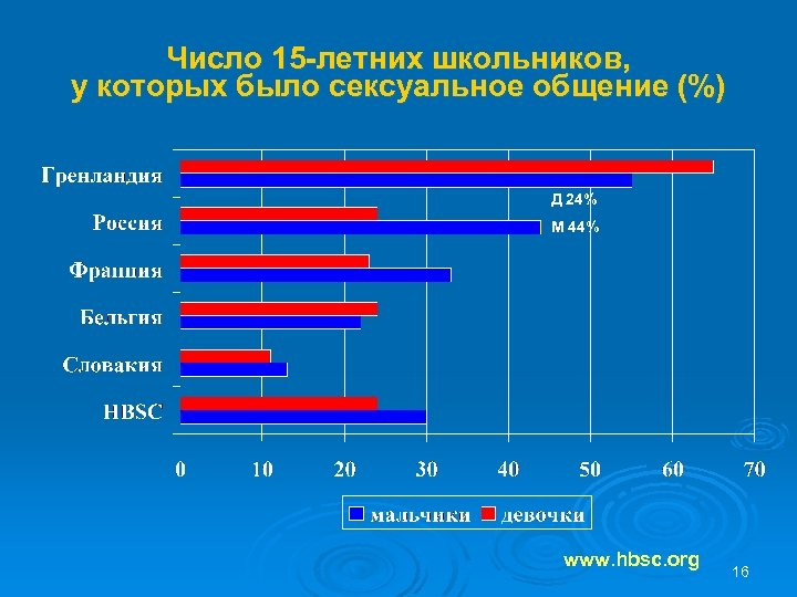 Число 15 -летних школьников, у которых было сексуальное общение (%) Д 24% М 44%