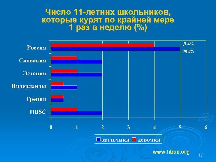 Число 11 -летних школьников, которые курят по крайней мере 1 раз в неделю (%)