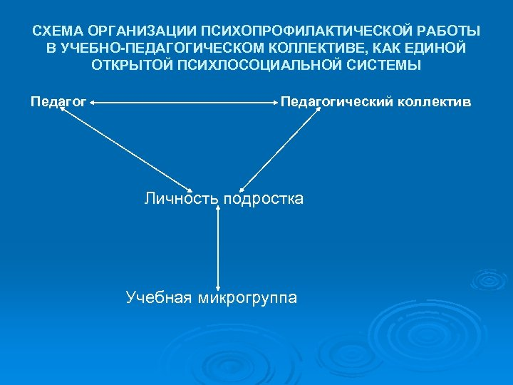 СХЕМА ОРГАНИЗАЦИИ ПСИХОПРОФИЛАКТИЧЕСКОЙ РАБОТЫ В УЧЕБНО-ПЕДАГОГИЧЕСКОМ КОЛЛЕКТИВЕ, КАК ЕДИНОЙ ОТКРЫТОЙ ПСИХЛОСОЦИАЛЬНОЙ СИСТЕМЫ Педагогический коллектив