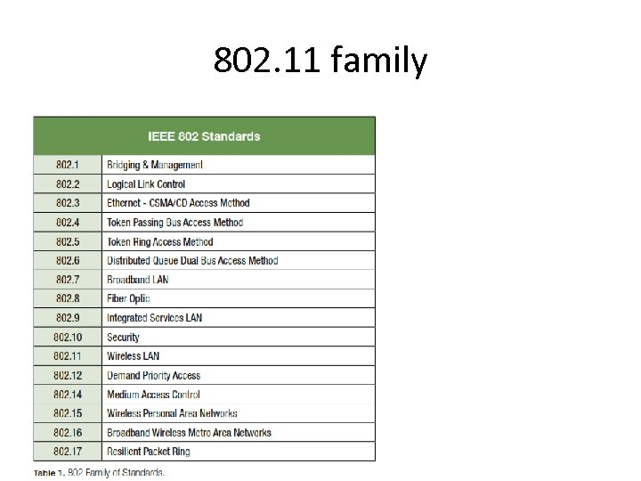 802. 11 family
