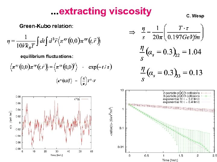 . . . extracting viscosity Green-Kubo relation: equilibrium fluctuations: C. Wesp