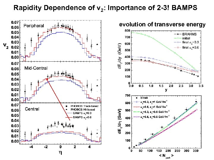 Rapidity Dependence of v 2: Importance of 2 -3! BAMPS evolution of transverse energy