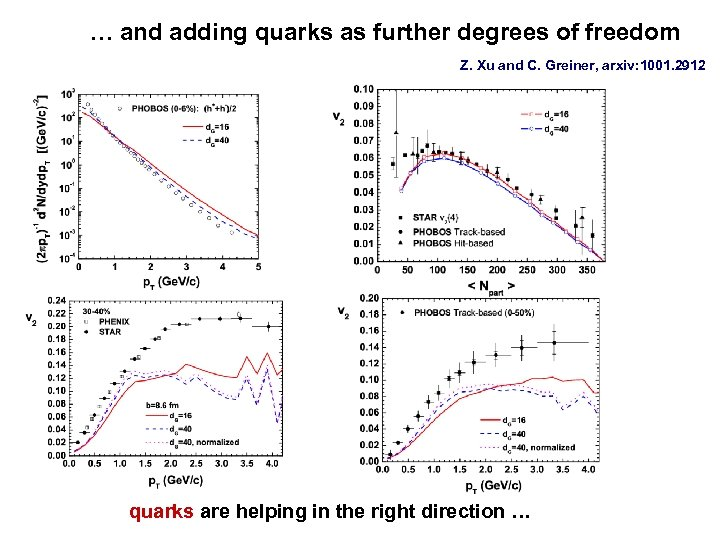 … and adding quarks as further degrees of freedom Z. Xu and C. Greiner,