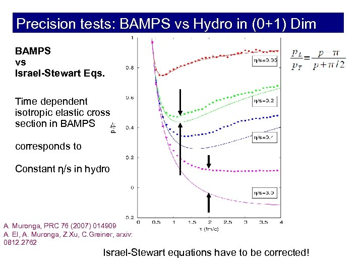 Precision tests: BAMPS vs Hydro in (0+1) Dim BAMPS vs Israel-Stewart Eqs. Time dependent