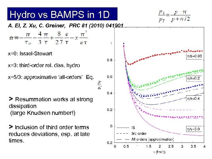 Hydro vs BAMPS in 1 D A. El, Z. Xu, C. Greiner, PRC 81