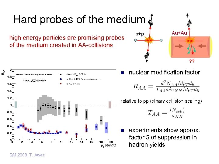 Hard probes of the medium high energy particles are promising probes of the medium