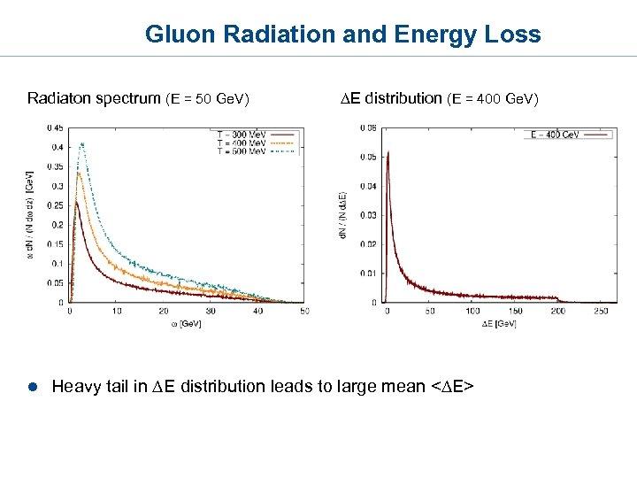 Gluon Radiation and Energy Loss Radiaton spectrum (E = 50 Ge. V) DE distribution