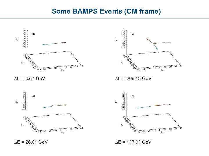 Some BAMPS Events (CM frame) DE = 0. 67 Ge. V DE = 206.