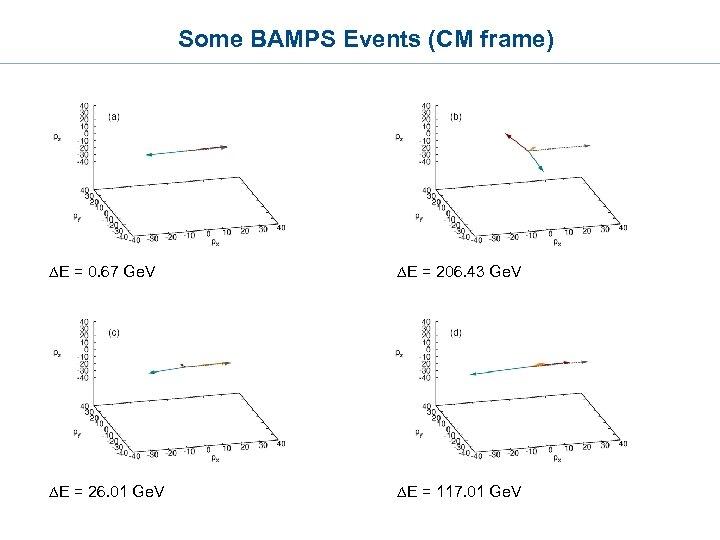 Some BAMPS Events (CM frame) DE = 0. 67 Ge. V DE = 206.
