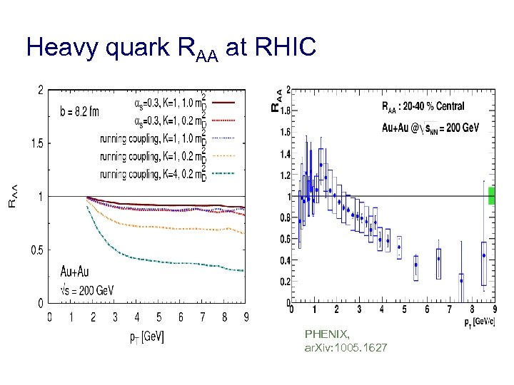 Heavy quark RAA at RHIC PHENIX, ar. Xiv: 1005. 1627