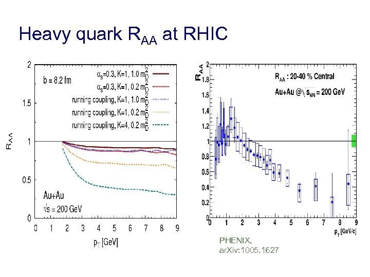 Heavy quark RAA at RHIC PHENIX, ar. Xiv: 1005. 1627