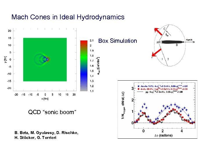 """Mach Cones in Ideal Hydrodynamics Box Simulation QCD """"sonic boom"""" B. Betz, M. Gyulassy,"""