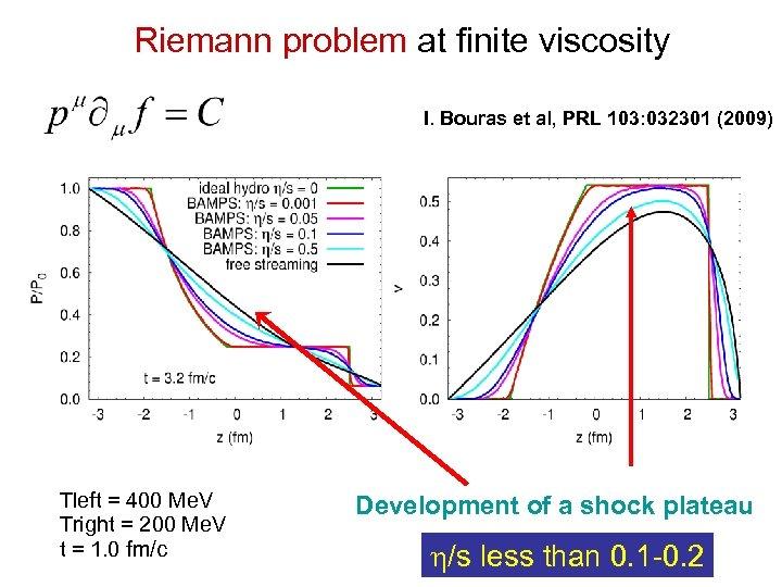 Riemann problem at finite viscosity I. Bouras et al, PRL 103: 032301 (2009) Tleft