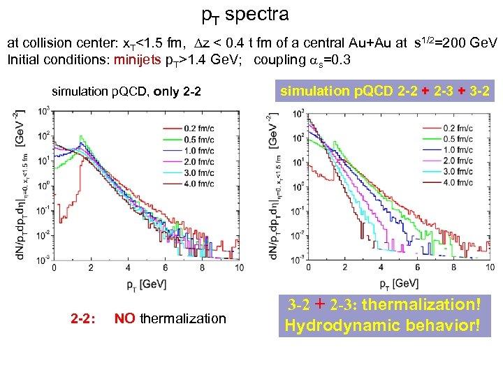 p. T spectra at collision center: x. T<1. 5 fm, Dz < 0. 4