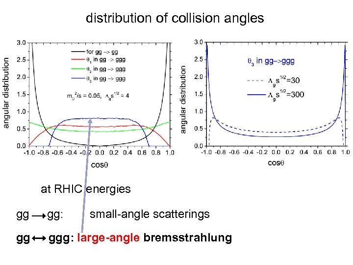 distribution of collision angles at RHIC energies gg gg: small-angle scatterings gg ggg: large-angle