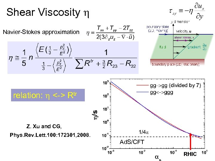 Shear Viscosity h Navier-Stokes approximation relation: h <-> Rtr Z. Xu and CG, Phys.
